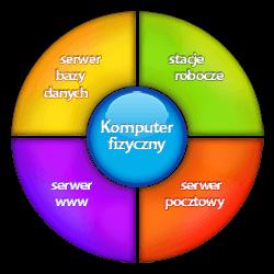 Wirtualizacja infrastruktury informatycznej